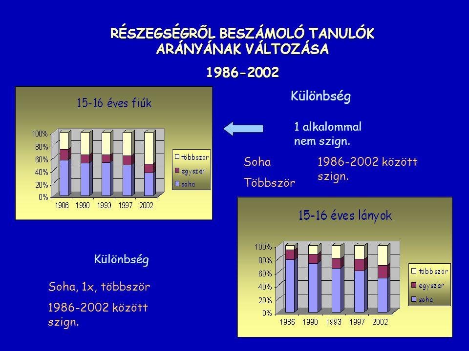 RÉSZEGSÉGRŐL BESZÁMOLÓ TANULÓK ARÁNYÁNAK VÁLTOZÁSA 1986-2002 Különbség 1 alkalommal nem szign. Soha Többször 1986-2002 között szign. Soha, 1x, többszö