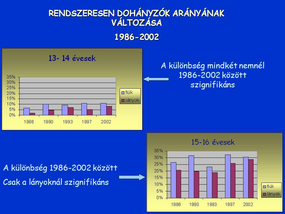 DOHÁNYZÁS VÁLTOZÁSA 1986-2002 Szign,változások 15-16 éves fiúk 1997-2002 13-14 éves lányok 1990-1993 1997-2002 1986-2002 között csak 13-14 éves lányok