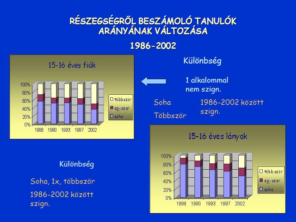 RENDSZERESEN DOHÁNYZÓK ARÁNYÁNAK VÁLTOZÁSA 1986-2002 A különbség mindkét nemnél 1986-2002 között szignifikáns A különbség 1986-2002 között Csak a lány