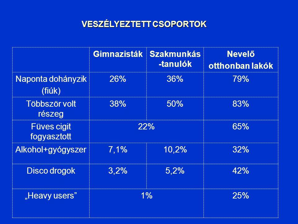 MAGYAR adatok a nemzetközi rangsorban (HBSC) 11 évesek 13 évesek 15 évesek Napi dohányzás22314 Heti dohányzás933 Többször volt részeg 222019 Cannabis