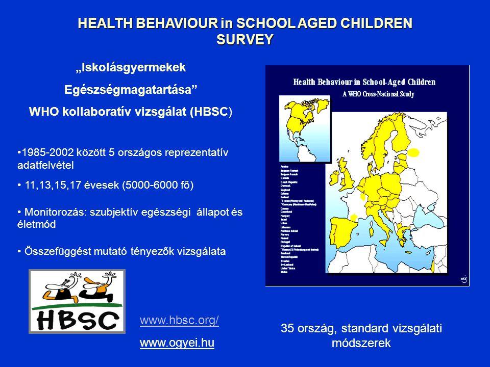 TÉNYEK Minden 10. halálesetben szerepet játszik a dohányzás WHO/EURO: a dohányzással kapcsolatos halál 1/3-a az EU régióban Magyarország: felnőtt férf