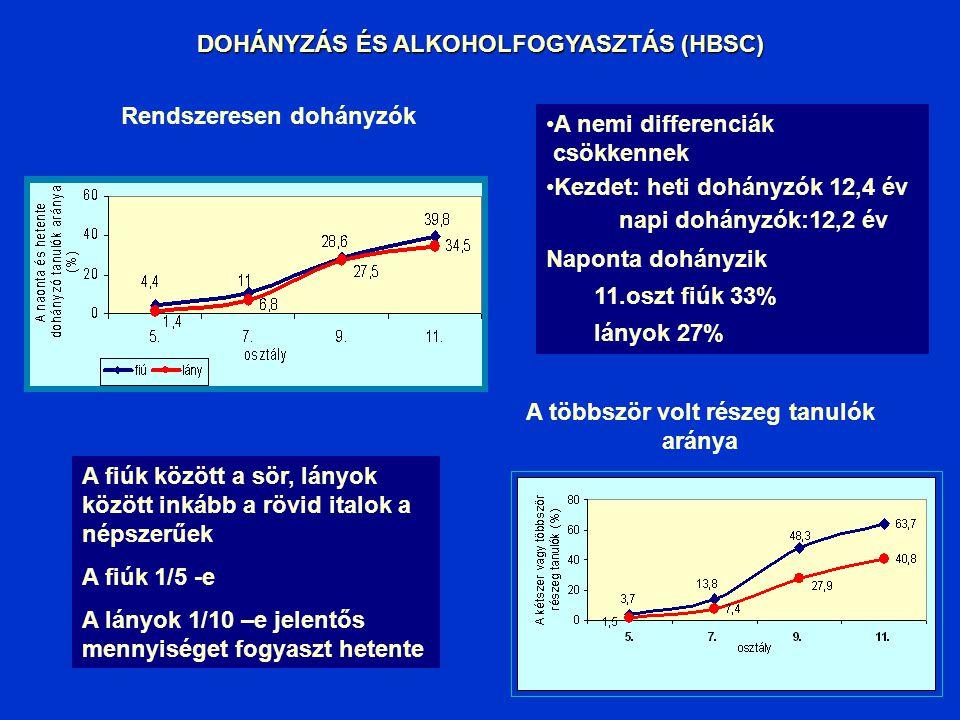GLOBAL YOUTH TOBACCO SURVEY (GYTS 2003) WHO/ CDC/UNICEF 103 ország, standard vizsgálati módszerek (13-15 évesek, 5000 fő) Dohányzás prevalenciája, kez