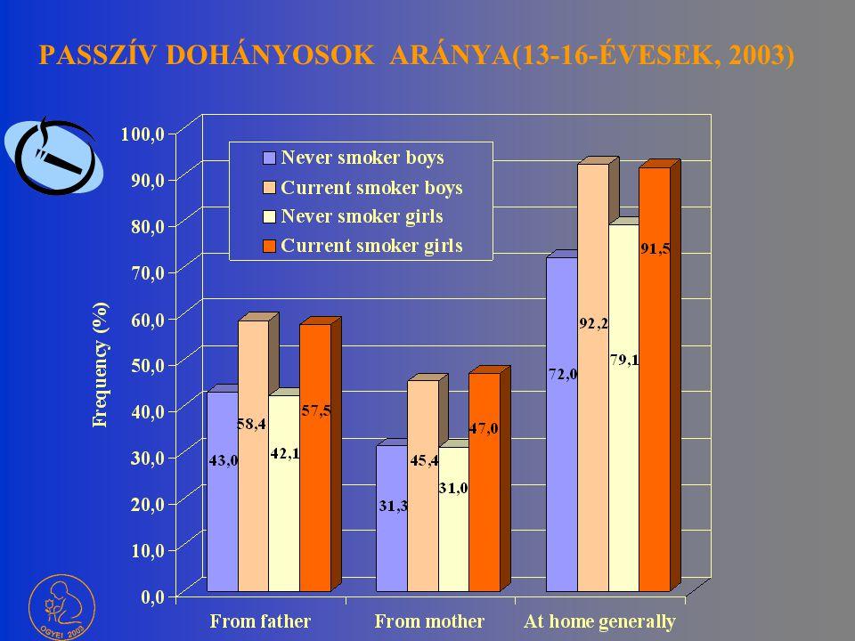 DOHÁNYZÁS ÉS ALKOHOLFOGYASZTÁS (HBSC) Rendszeresen dohányzók A többször volt részeg tanulók aránya A nemi differenciák csökkennek Kezdet: heti dohányz