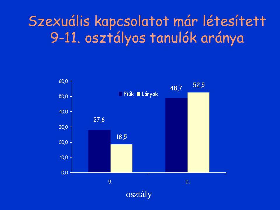DROGOK (HBSC) Kipróbálás Használat Kipróbálás életkora Szign. nemi, életkori, település és iskola-típusbeli különbségek A drogot már használtak 2/3- a