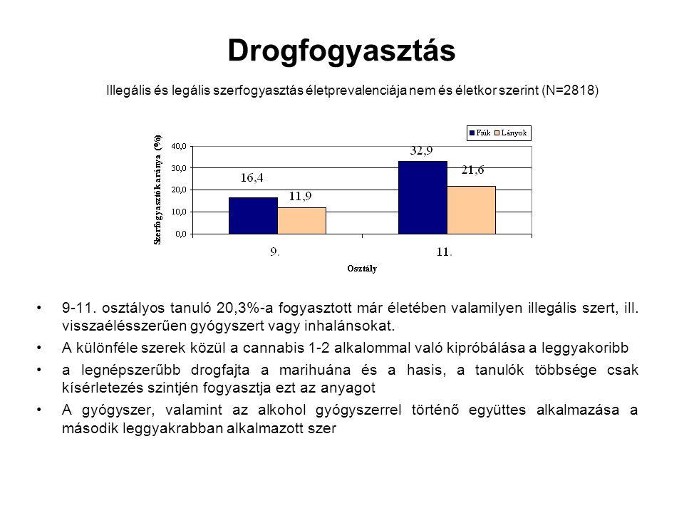 Drogfogyasztás 9-11. osztályos tanuló 20,3%-a fogyasztott már életében valamilyen illegális szert, ill. visszaélésszerűen gyógyszert vagy inhalánsokat