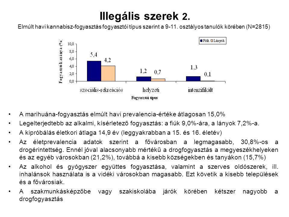 Illegális szerek 2. A marihuána-fogyasztás elmúlt havi prevalencia-értéke átlagosan 15,0% Legelterjedtebb az alkalmi, kísérletező fogyasztás: a fiúk 9