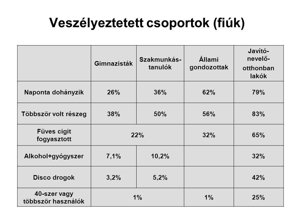Veszélyeztetett csoportok (fiúk) Gimnazisták Szakmunkás- tanulók Állami gondozottak Javító- nevelő- otthonban lakók Naponta dohányzik26%36%62%79% Több