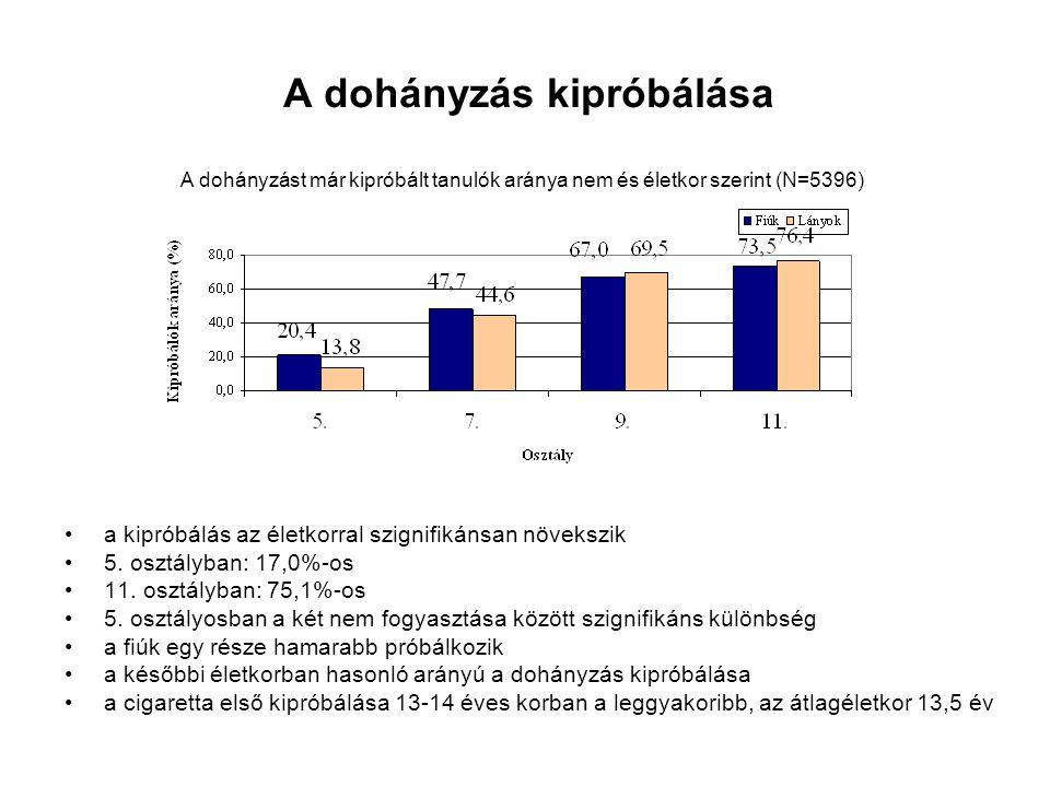 A dohányzás kipróbálása a kipróbálás az életkorral szignifikánsan növekszik 5. osztályban: 17,0%-os 11. osztályban: 75,1%-os 5. osztályosban a két nem