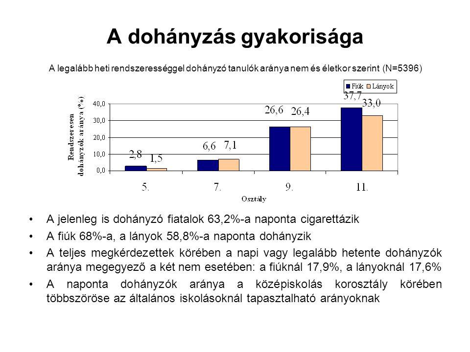 A dohányzás gyakorisága A jelenleg is dohányzó fiatalok 63,2%-a naponta cigarettázik A fiúk 68%-a, a lányok 58,8%-a naponta dohányzik A teljes megkérd