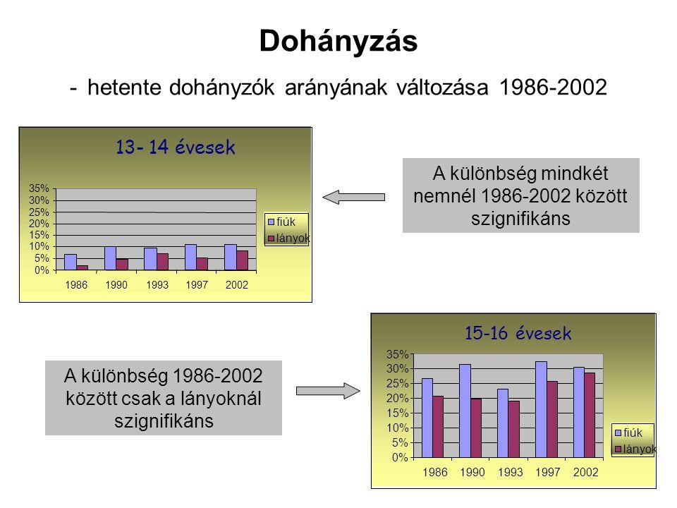 Dohányzás - hetente dohányzók arányának változása 1986-2002 A különbség mindkét nemnél 1986-2002 között szignifikáns A különbség 1986-2002 között csak