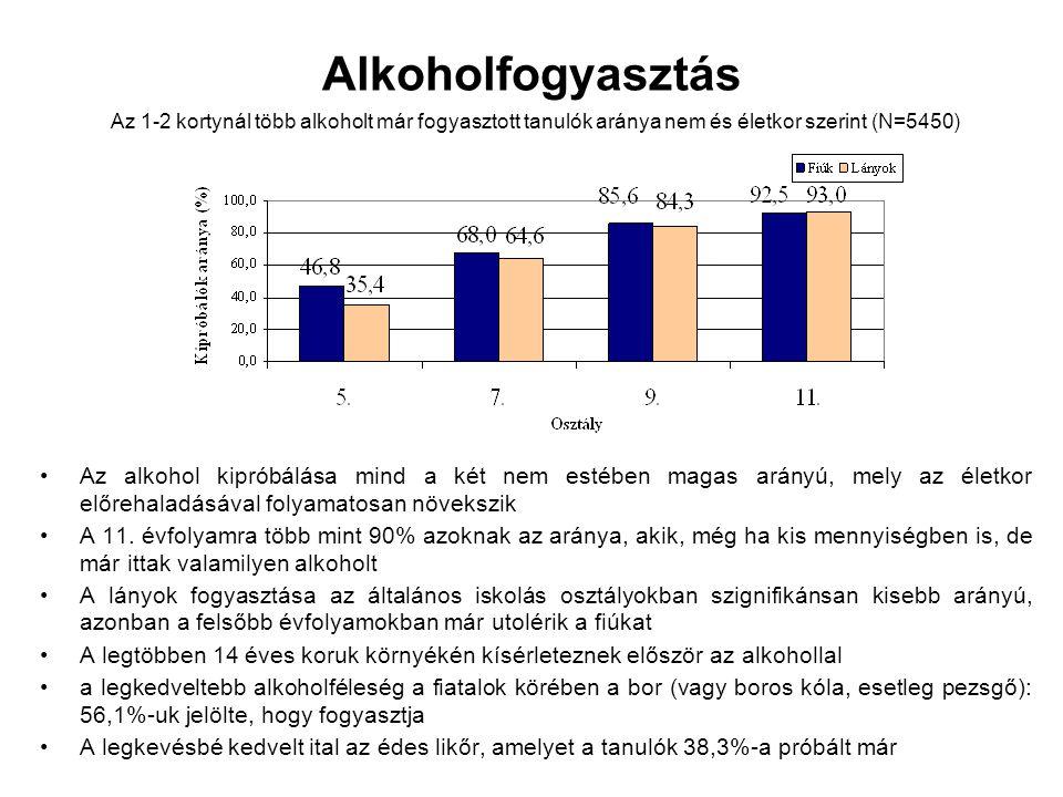 Alkoholfogyasztás Az alkohol kipróbálása mind a két nem estében magas arányú, mely az életkor előrehaladásával folyamatosan növekszik A 11. évfolyamra