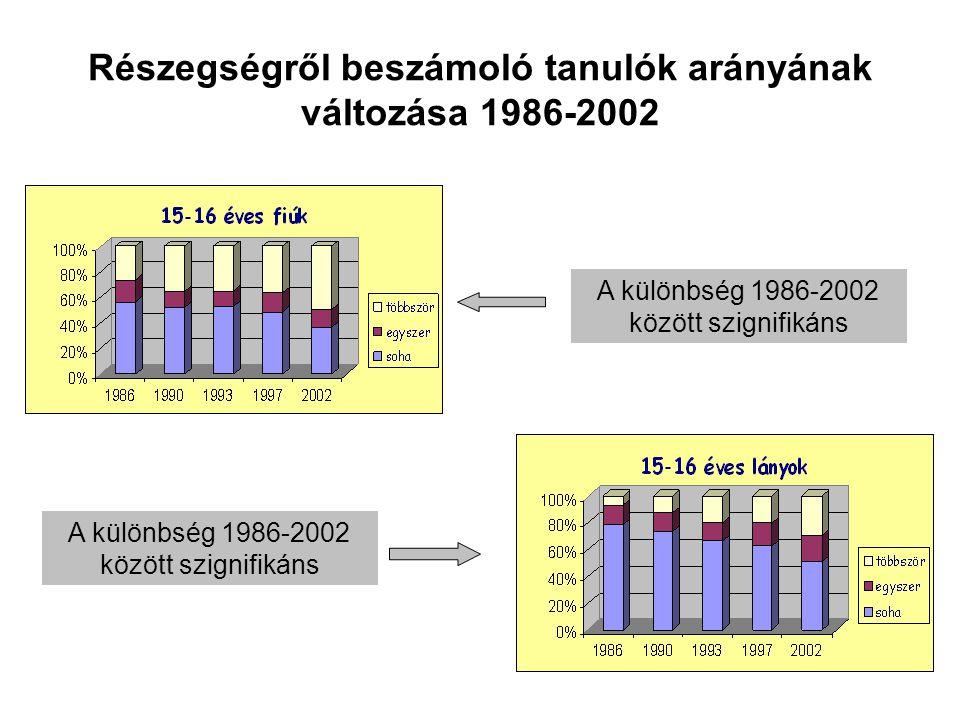 Részegségről beszámoló tanulók arányának változása 1986-2002 A különbség 1986-2002 között szignifikáns