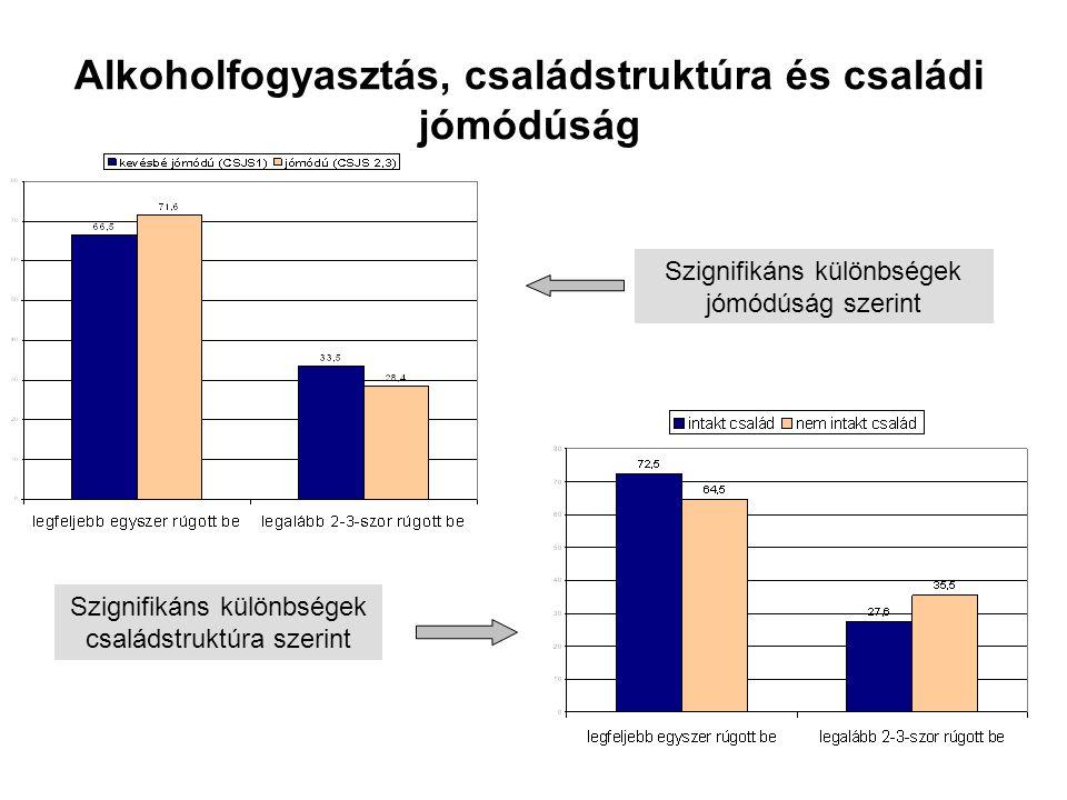 Alkoholfogyasztás, családstruktúra és családi jómódúság Szignifikáns különbségek családstruktúra szerint Szignifikáns különbségek jómódúság szerint