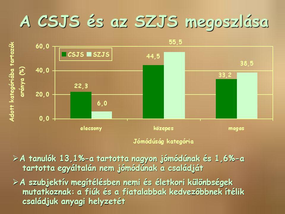 A CSJS és az SZJS megoszlása  A tanulók 13,1%-a tartotta nagyon jómódúnak és 1,6%-a tartotta egyáltalán nem jómódúnak a családját tartotta egyáltalán
