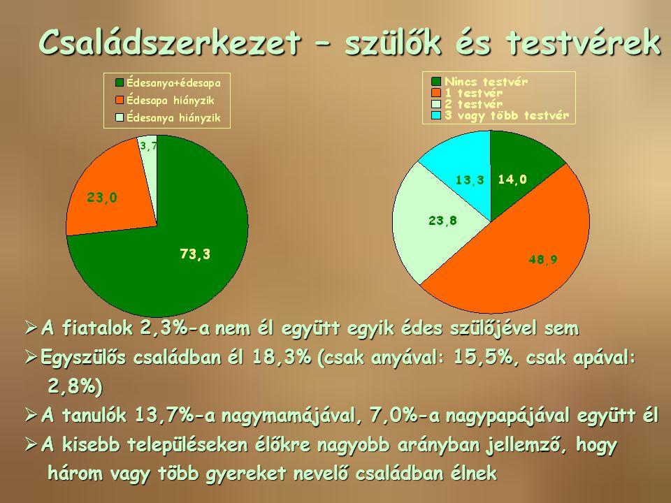 Családszerkezet – szülők és testvérek  A fiatalok 2,3%-a nem él együtt egyik édes szülőjével sem  Egyszülős családban él 18,3% (csak anyával: 15,5%,
