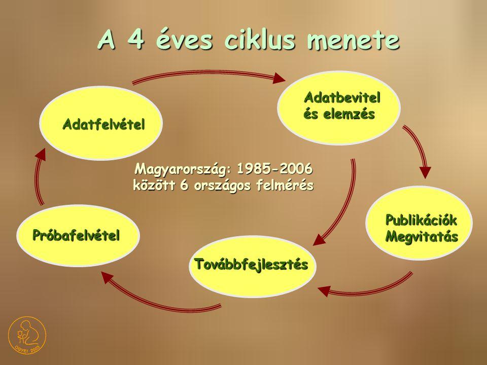 Mintaválasztás 11-15 (17) éves korosztály Reprezentatív, többlépcsős, rétegzett (régiók, településtípus, iskolatípus) Adatfelvétel Anonym, önkitöltéses, felkészített kérdezőbiztosokkal (Magyarország : 1986: 5087 fő, 1990: 5816 fő, 1993: 5746 fő, 1997: 5800 fő, 2002: 5986 fő) Adatfeldolgozás SPSS-PC, egy- és többváltozós, többdimenziós módszerek (leíró statisztika és összefüggés-elemzések) Nemzetközi összehasonlíthatóság Közös protokoll, tesztelt itemek, törzskérdések, független fordítás Anyag és módszer