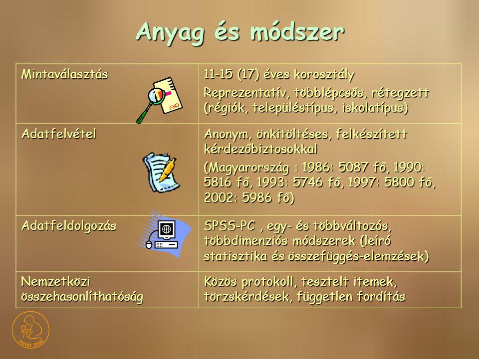 Mintaválasztás 11-15 (17) éves korosztály Reprezentatív, többlépcsős, rétegzett (régiók, településtípus, iskolatípus) Adatfelvétel Anonym, önkitöltése