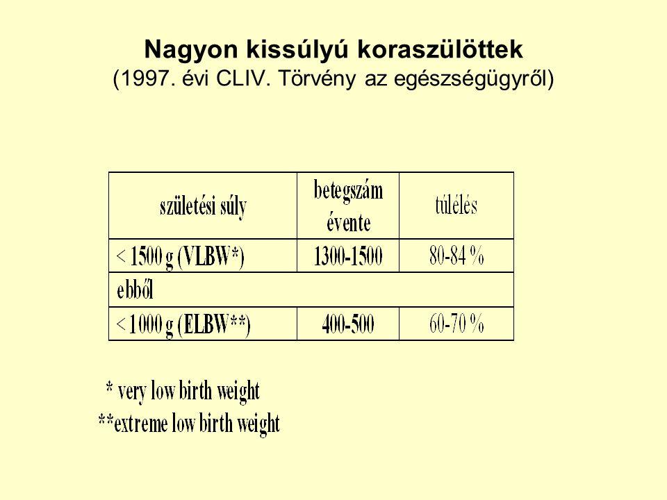 Nagyon kissúlyú koraszülöttek (1997. évi CLIV. Törvény az egészségügyről)