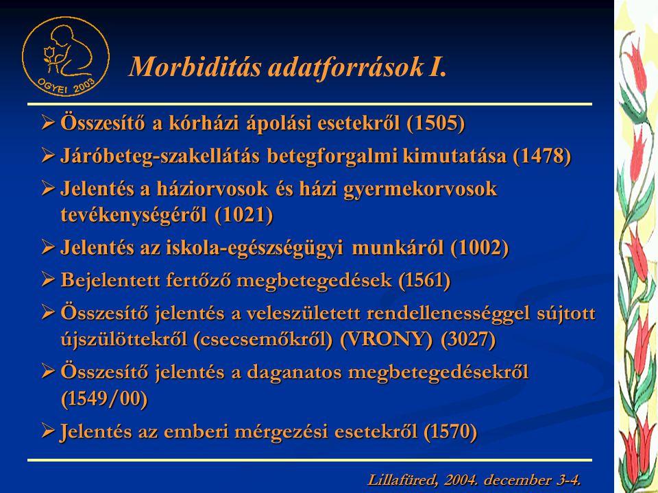  Összesítő a kórházi ápolási esetekről (1505)  Járóbeteg-szakellátás betegforgalmi kimutatása (1478)  Jelentés a háziorvosok és házi gyermekorvosok tevékenységéről (1021)  Jelentés az iskola-egészségügyi munkáról (1002)  Bejelentett fertőző megbetegedések (1561)  Összesítő jelentés a veleszületett rendellenességgel sújtott újszülöttekről (csecsemőkről) (VRONY) (3027)  Összesítő jelentés a daganatos megbetegedésekről (1549/00)  Jelentés az emberi mérgezési esetekről (1570) Morbiditás adatforrások I.