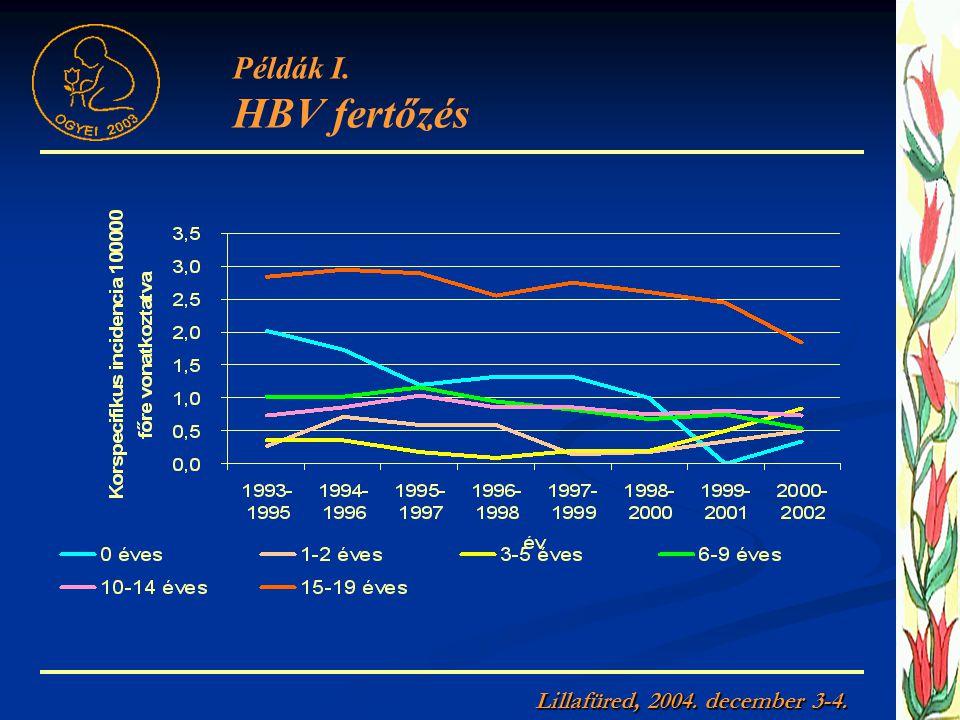 Példák I. HBV fertőzés Lillafüred, 2004. december 3-4.