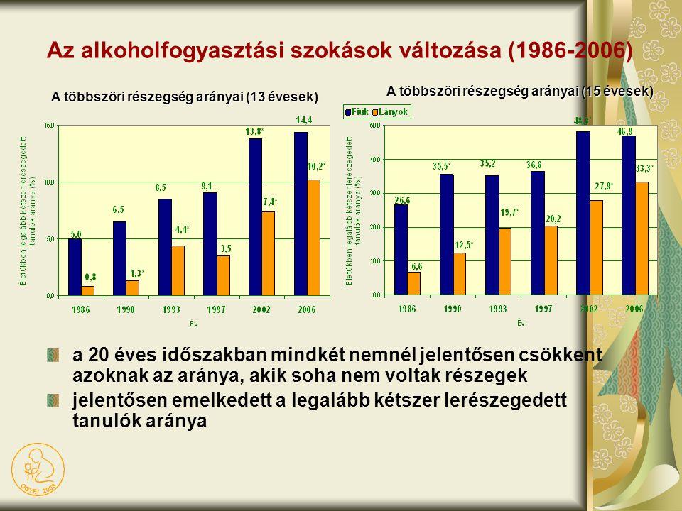 Az alkoholfogyasztási szokások változása (1986-2006) A többszöri részegség arányai (13 évesek) A többszöri részegség arányai (15 évesek) a 20 éves idő