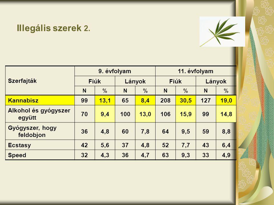 Illegális szerek 2. Szerfajták 9. évfolyam11. évfolyam FiúkLányokFiúkLányok N%N%N%N% Kannabisz9913,1658,420830,512719,0 Alkohol és gyógyszer együtt 70