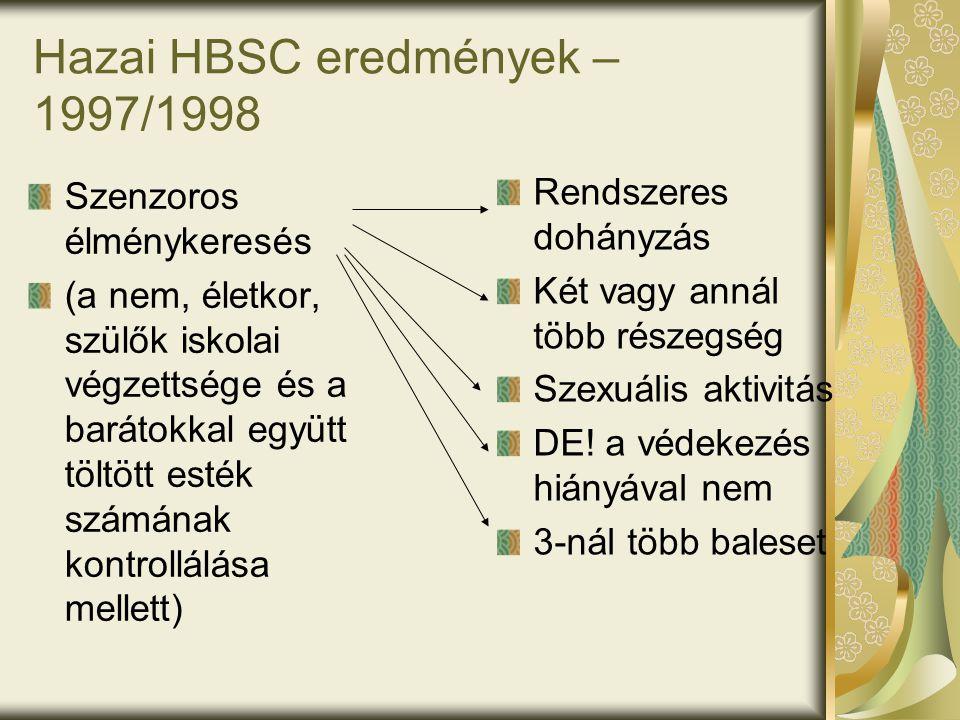 Hazai HBSC eredmények – 1997/1998 Szenzoros élménykeresés (a nem, életkor, szülők iskolai végzettsége és a barátokkal együtt töltött esték számának ko