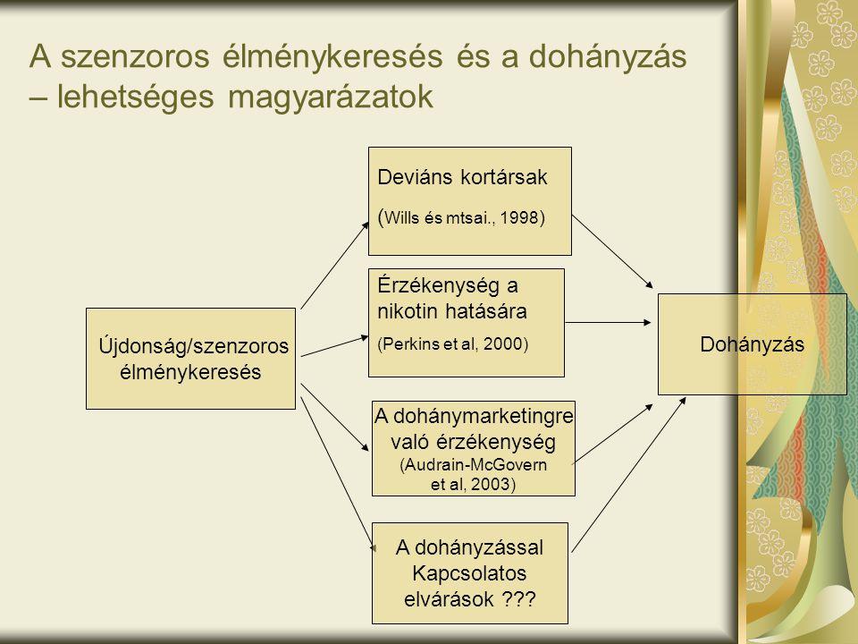 Újdonság/szenzoros élménykeresés Dohányzás Deviáns kortársak ( Wills és mtsai., 1998 ) Érzékenység a nikotin hatására (Perkins et al, 2000) A szenzoro