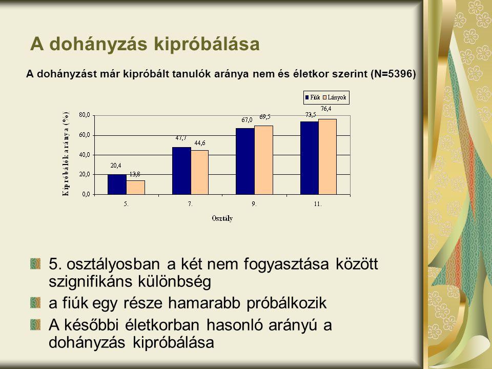 A dohányzás kipróbálása 5. osztályosban a két nem fogyasztása között szignifikáns különbség a fiúk egy része hamarabb próbálkozik A későbbi életkorban