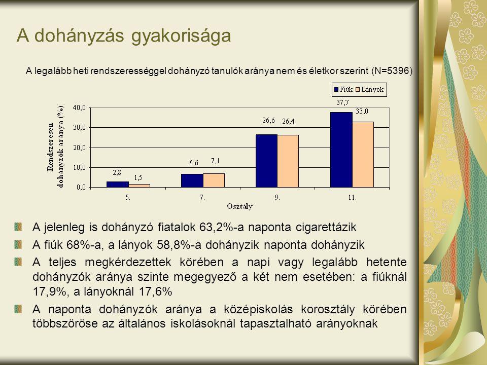 A dohányzás gyakorisága A jelenleg is dohányzó fiatalok 63,2%-a naponta cigarettázik A fiúk 68%-a, a lányok 58,8%-a dohányzik naponta dohányzik A telj