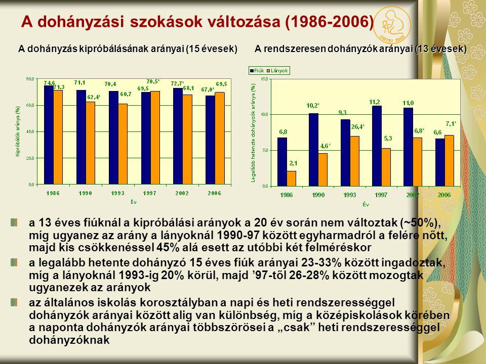a 13 éves fiúknál a kipróbálási arányok a 20 év során nem változtak (~50%), míg ugyanez az arány a lányoknál 1990-97 között egyharmadról a felére nőtt