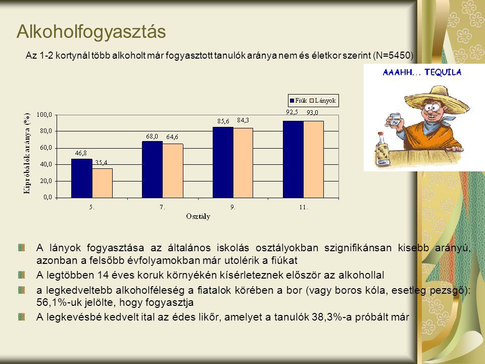 Alkoholfogyasztás A lányok fogyasztása az általános iskolás osztályokban szignifikánsan kisebb arányú, azonban a felsőbb évfolyamokban már utolérik a