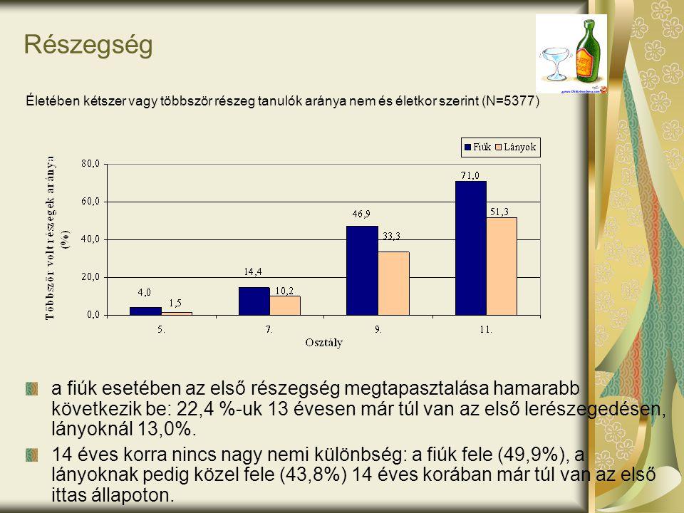 Részegség a fiúk esetében az első részegség megtapasztalása hamarabb következik be: 22,4 %-uk 13 évesen már túl van az első lerészegedésen, lányoknál