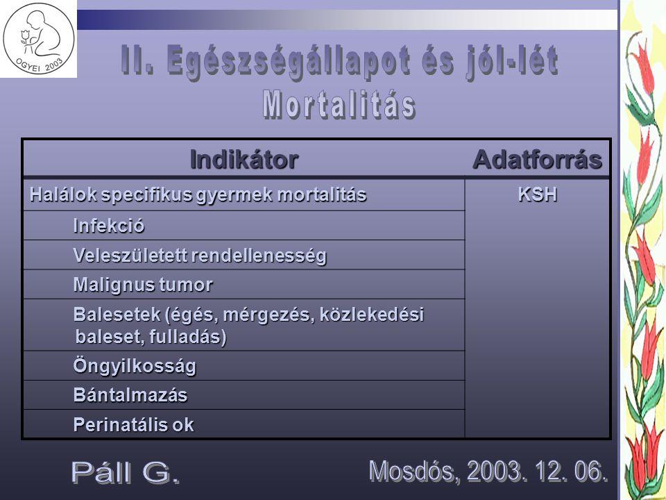 IndikátorAdatforrás Halálok specifikus gyermek mortalitás KSH Infekció Infekció Veleszületett rendellenesség Veleszületett rendellenesség Malignus tumor Malignus tumor Balesetek (égés, mérgezés, közlekedési baleset, fulladás) Balesetek (égés, mérgezés, közlekedési baleset, fulladás) Öngyilkosság Öngyilkosság Bántalmazás Bántalmazás Perinatális ok Perinatális ok