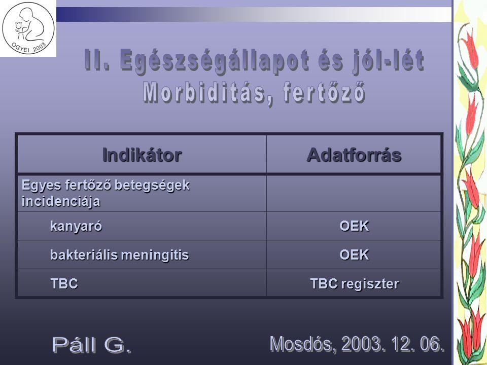 IndikátorAdatforrás Egyes fertőző betegségek incidenciája kanyaróOEK bakteriális meningitis OEK TBC TBC regiszter