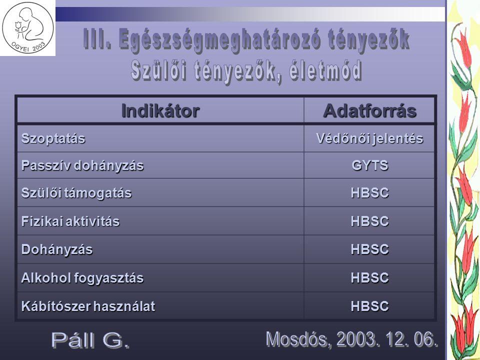 IndikátorAdatforrásSzoptatás Védőnői jelentés Passzív dohányzás GYTS Szülői támogatás HBSC Fizikai aktivitás HBSC DohányzásHBSC Alkohol fogyasztás HBSC Kábítószer használat HBSC