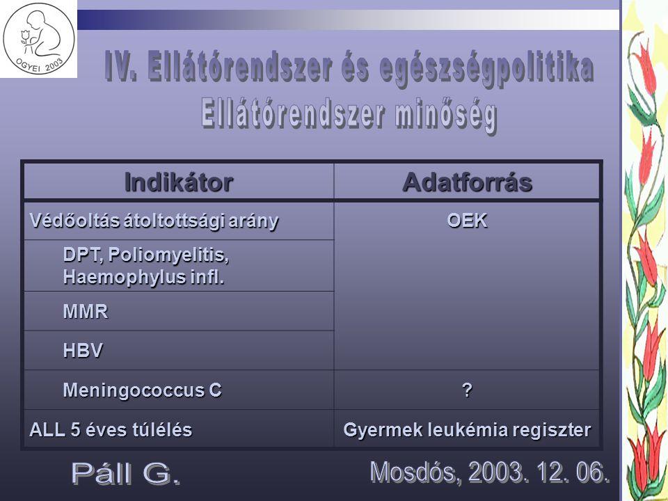 IndikátorAdatforrás Védőoltás átoltottsági arány OEK DPT, Poliomyelitis, Haemophylus infl.