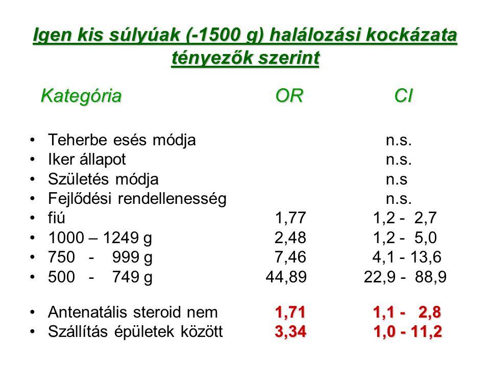Igen kis súlyúak (-1500 g) halálozási kockázata tényezők szerint KategóriaOR CI KategóriaOR CI Teherbe esés módja n.s. Iker állapot n.s. Születés módj