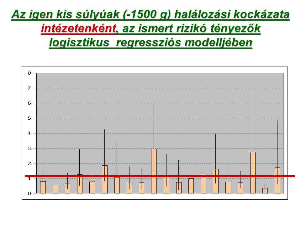 Az igen kis súlyúak (-1500 g) halálozási kockázata intézetenként, az ismert rizikó tényezők logisztikus regressziós modelljében