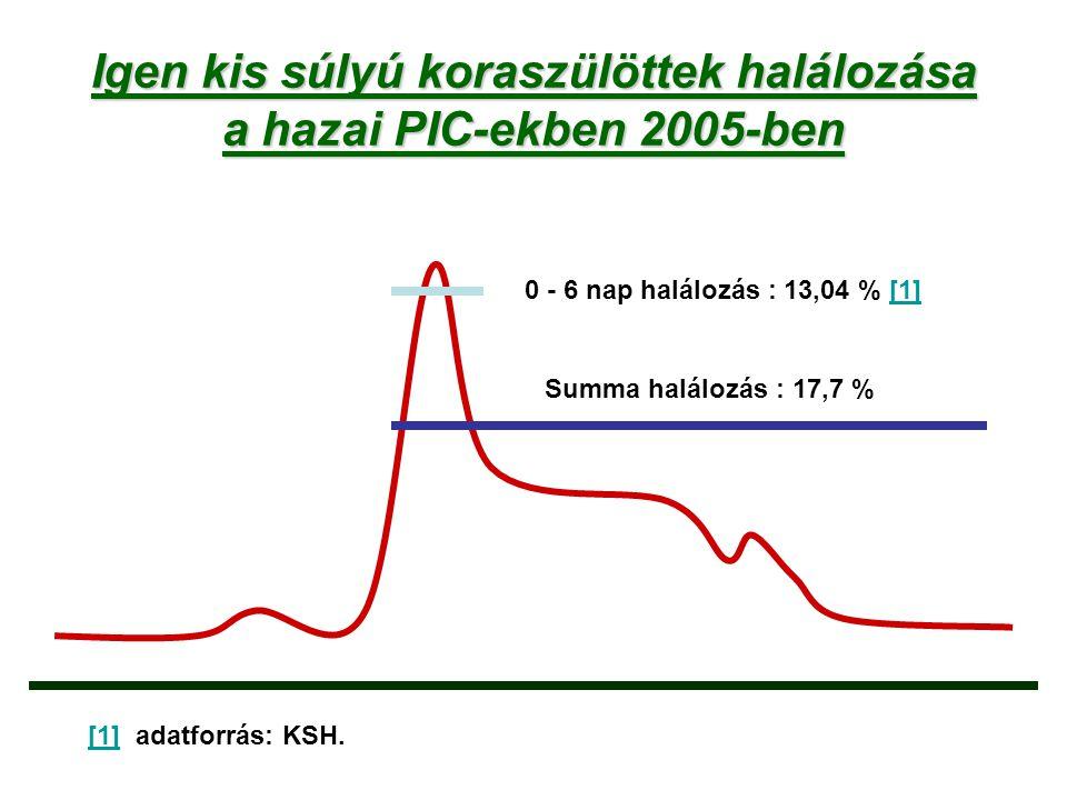 Igen kis súlyú koraszülöttek halálozása a hazai PIC-ekben 2005-ben 0 - 6 nap halálozás : 13,04 % [1][1] Summa halálozás : 17,7 % [1][1] adatforrás: KS
