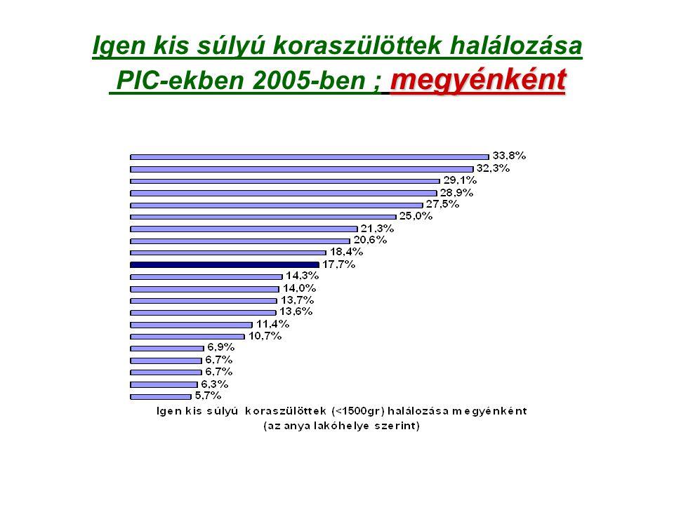 megyénként Igen kis súlyú koraszülöttek halálozása PIC-ekben 2005-ben ; megyénként