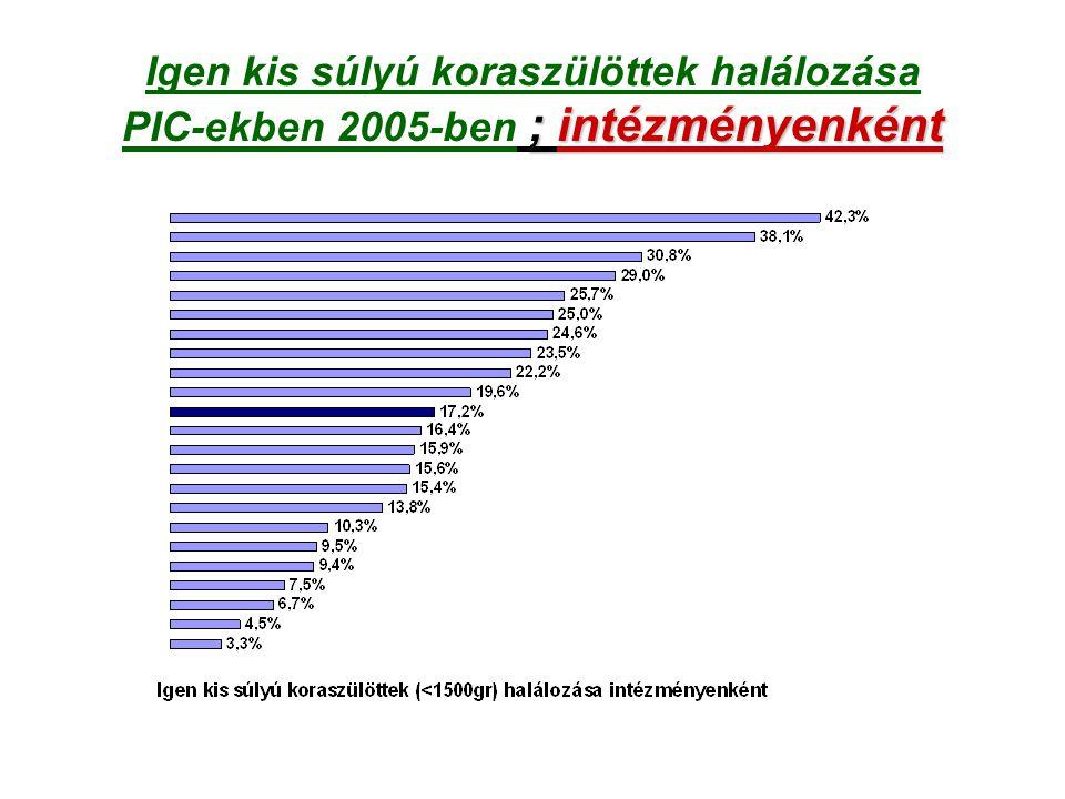 ; intézményenként Igen kis súlyú koraszülöttek halálozása PIC-ekben 2005-ben ; intézményenként