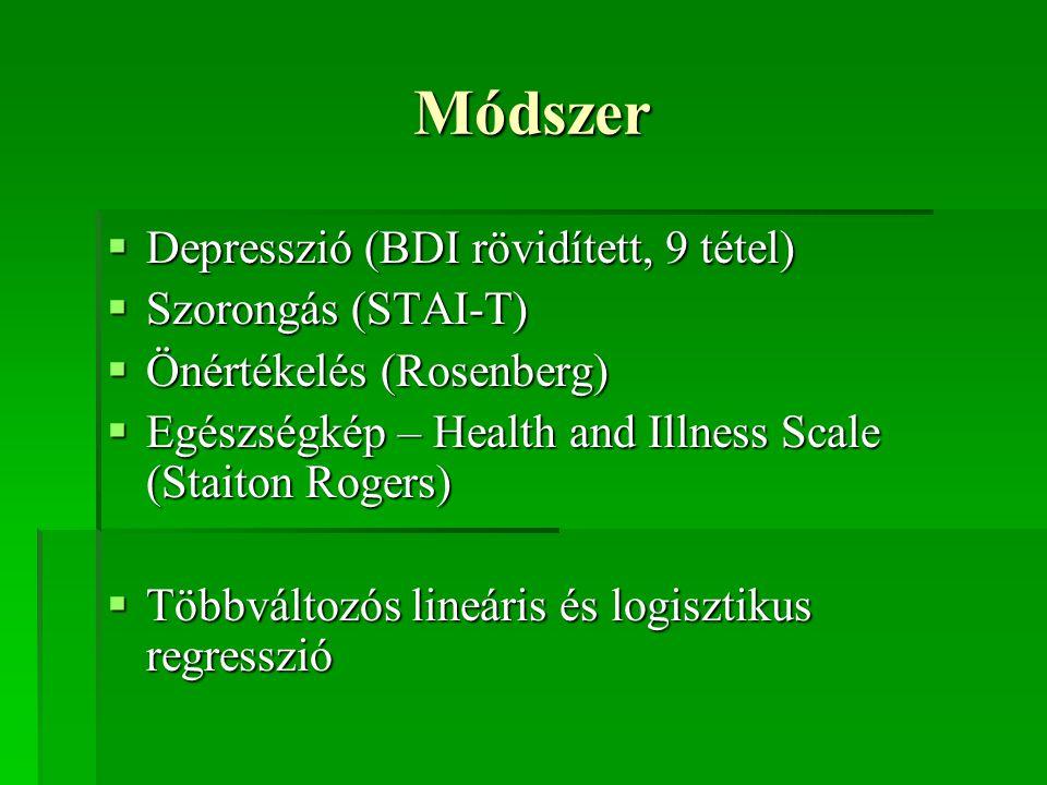 Módszer  Depresszió (BDI rövidített, 9 tétel)  Szorongás (STAI-T)  Önértékelés (Rosenberg)  Egészségkép – Health and Illness Scale (Staiton Rogers