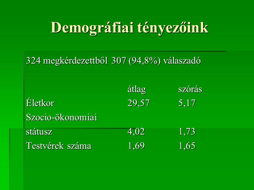 Demográfiai tényezőink 324 megkérdezettből 307 (94,8%) válaszadó átlagszórás Életkor29,575,17 Szocio-ökonomiai státusz4,021,73 Testvérek száma1,691,65