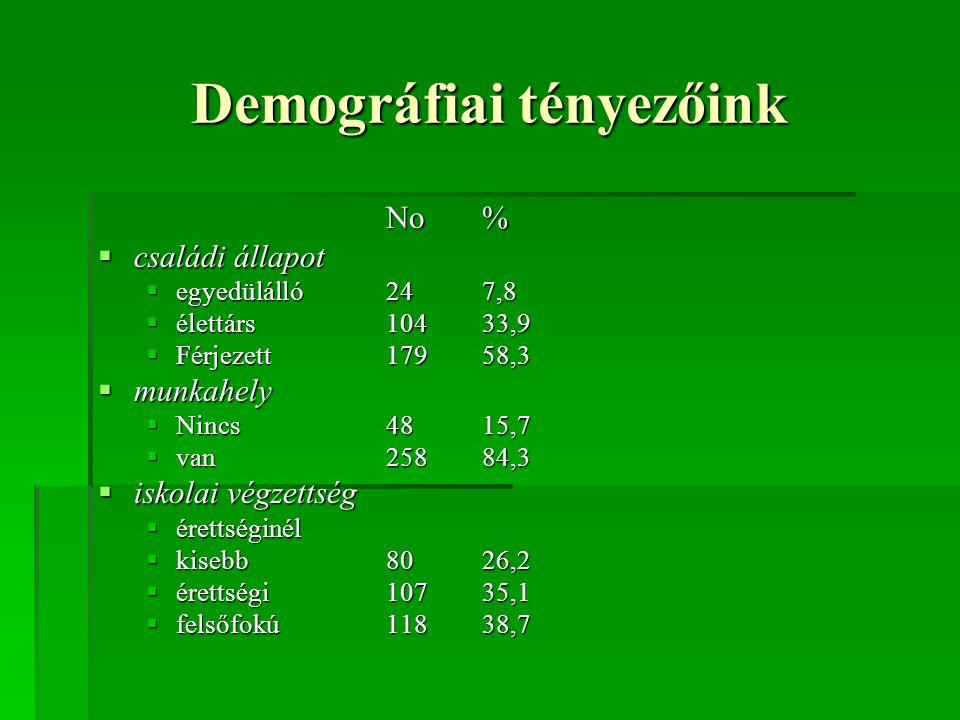 Demográfiai tényezőink No%  családi állapot  egyedülálló247,8  élettárs10433,9  Férjezett17958,3  munkahely  Nincs 4815,7  van25884,3  iskolai