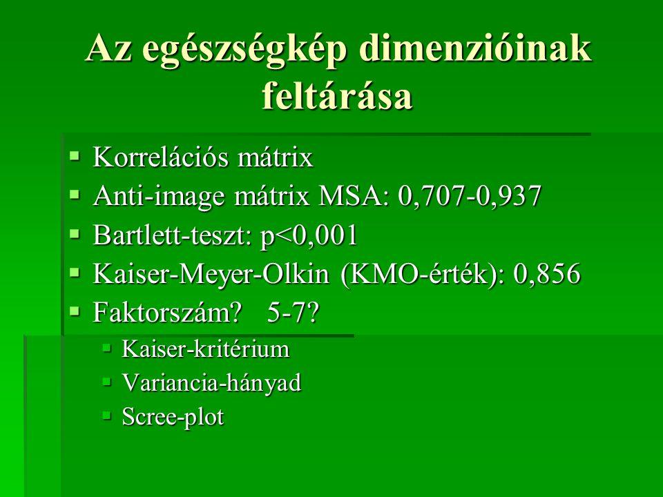 Az egészségkép dimenzióinak feltárása  Korrelációs mátrix  Anti-image mátrix MSA: 0,707-0,937  Bartlett-teszt: p<0,001  Kaiser-Meyer-Olkin (KMO-ér
