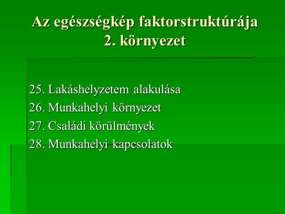 Az egészségkép faktorstruktúrája 2. környezet 25. Lakáshelyzetem alakulása 26. Munkahelyi környezet 27. Családi körülmények 28. Munkahelyi kapcsolatok