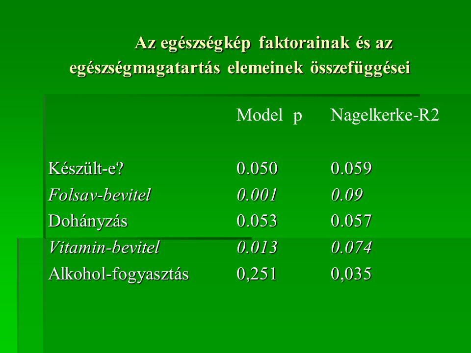 Az egészségkép faktorainak és az egészségmagatartás elemeinek összefüggései Model pNagelkerke-R2 Készült-e?0.0500.059 Folsav-bevitel0.0010.09 Dohányzá