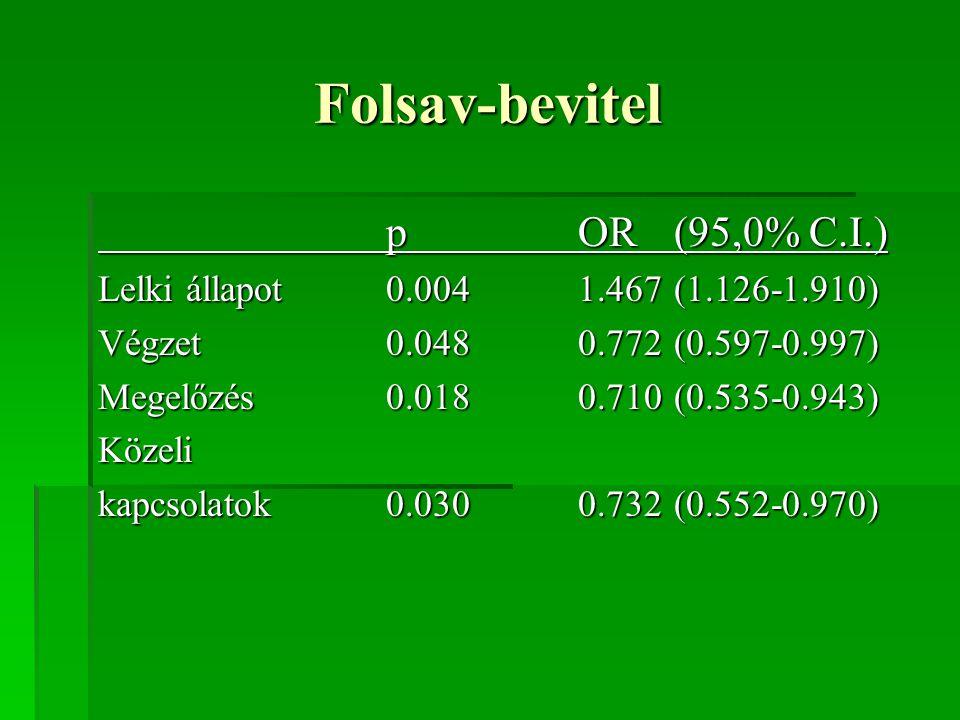 Folsav-bevitel pOR(95,0% C.I.) Lelki állapot 0.0041.467(1.126-1.910) Végzet0.0480.772(0.597-0.997) Megelőzés 0.0180.710(0.535-0.943) Közeli kapcsolato