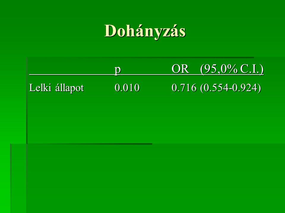 Dohányzás pOR(95,0% C.I.) Lelki állapot 0.0100.716(0.554-0.924)